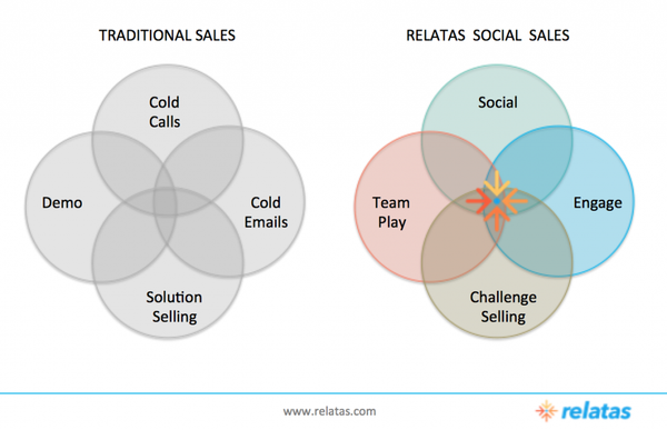 Say Hello to Social Selling